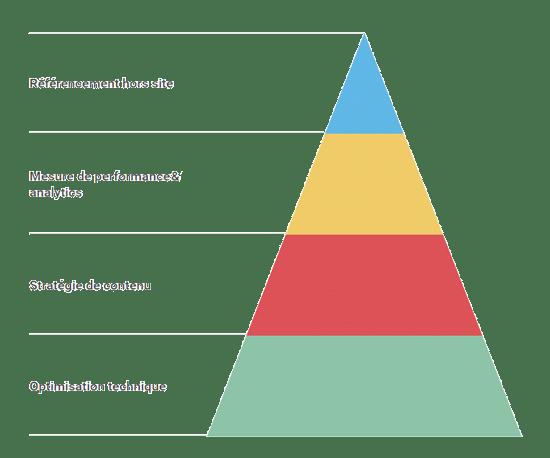 les étapes d'une mission de référencement naturel